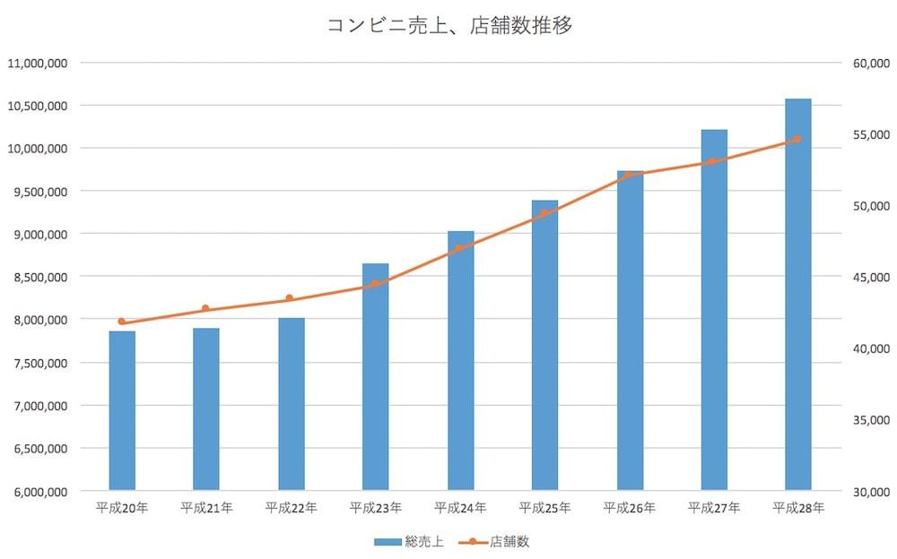コンビニ統計データ