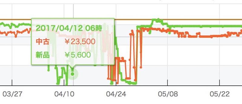 価格が急激に下がる