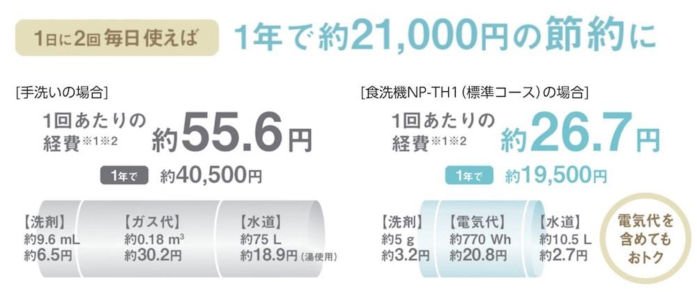 食洗機の経費削減指数
