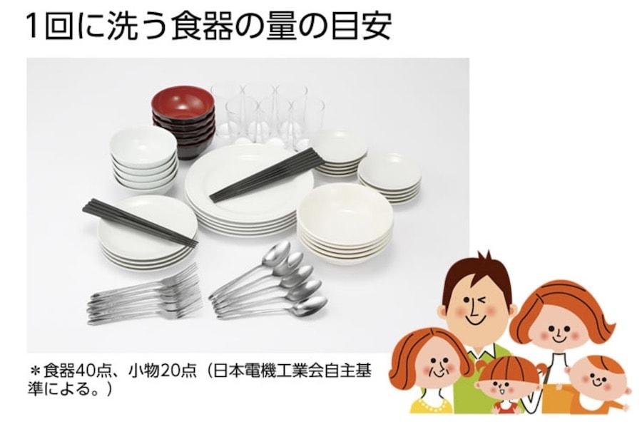 食洗機標準