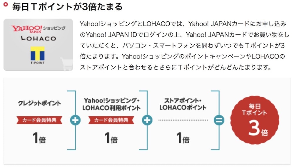 Yahoo!ポイントアップ